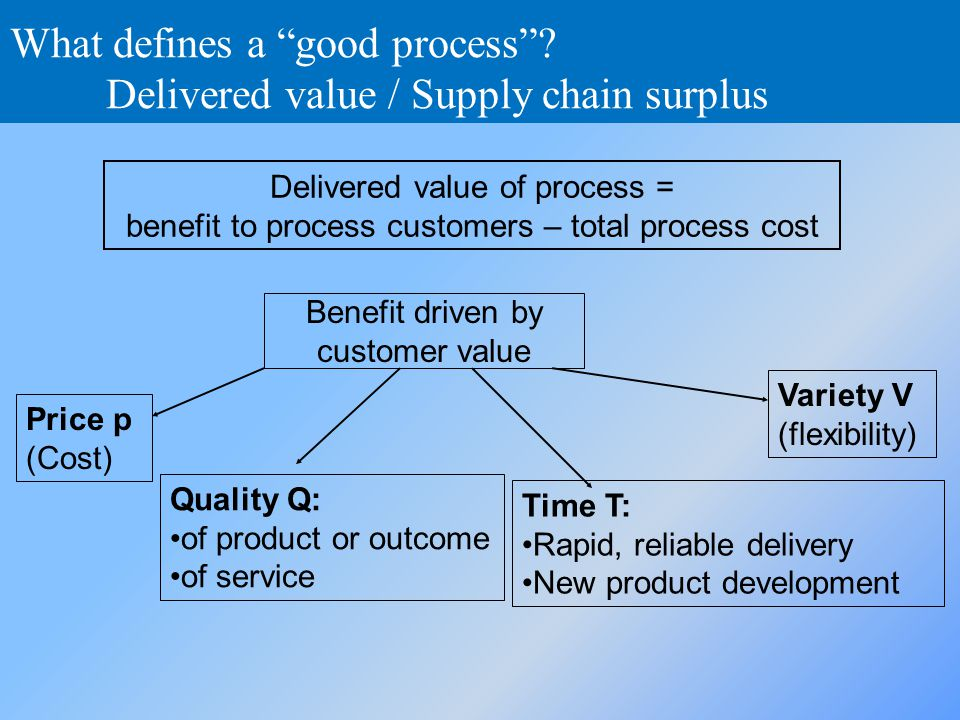 What defines a good process Delivered value / Supply chain surplus