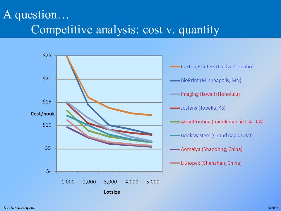 A question… Competitive analysis: cost v. quantity