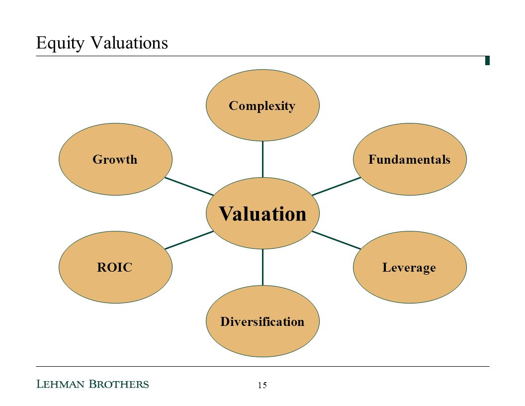 Valuation Equity Valuations Growth ROIC Diversification Leverage