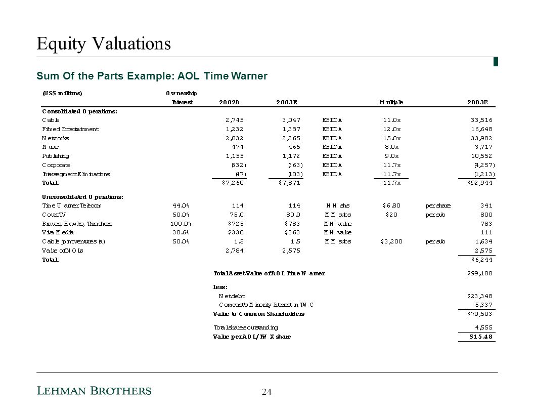 Equity Valuations Sum Of the Parts Example: AOL Time Warner 24
