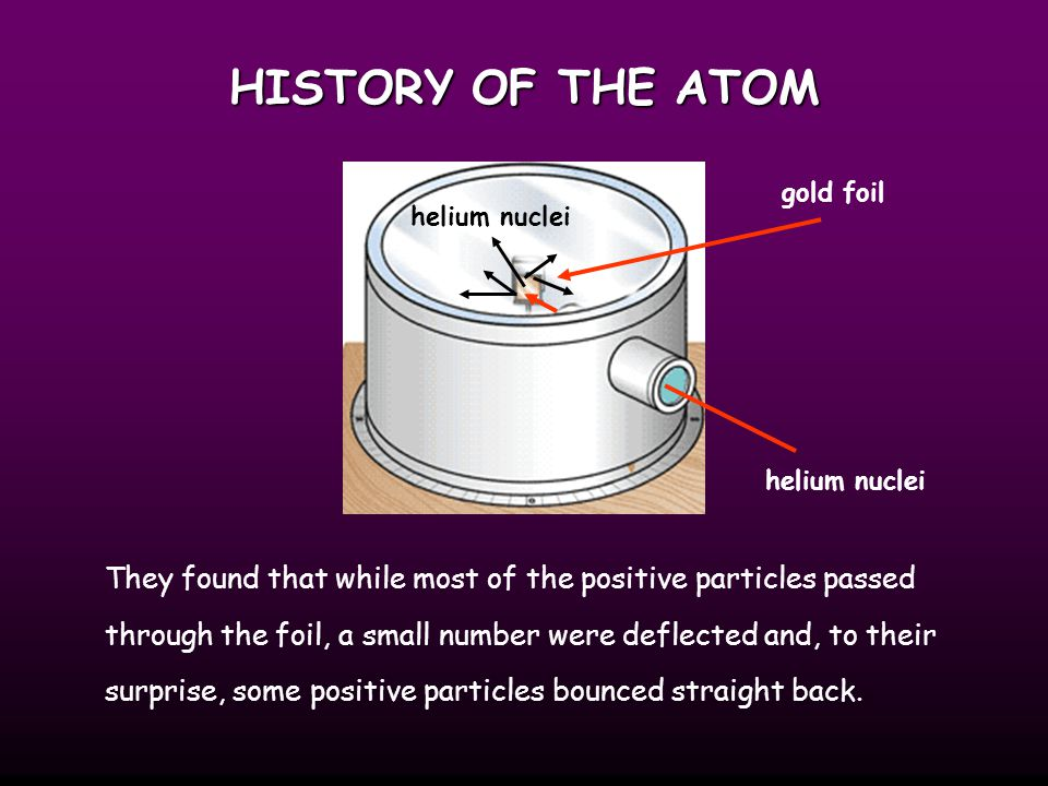 HISTORY OF THE ATOM gold foil. helium nuclei. helium nuclei.