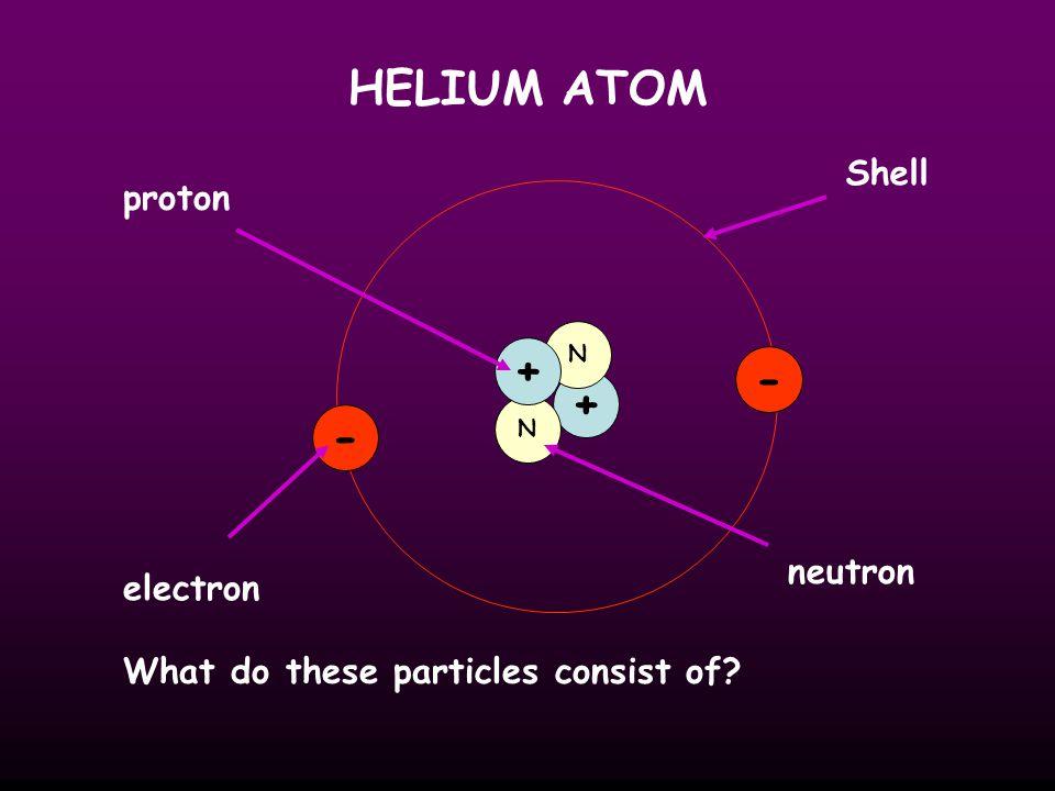HELIUM ATOM + - + - Shell proton neutron electron