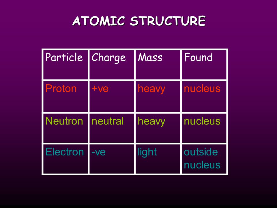 ATOMIC STRUCTURE Particle Charge Mass Found Proton +ve heavy nucleus