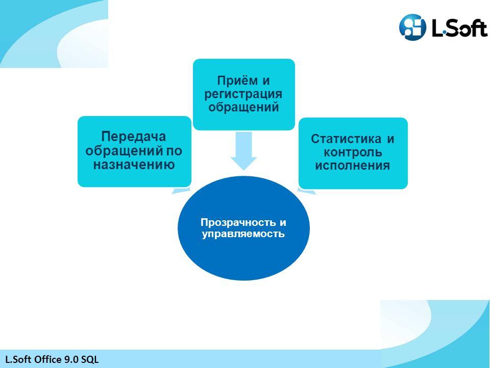 Прозрачность и управляемость