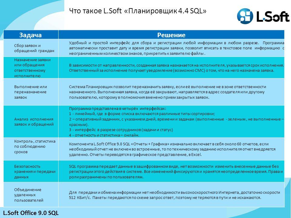 Что такое L.Soft «Планировщик 4.4 SQL»