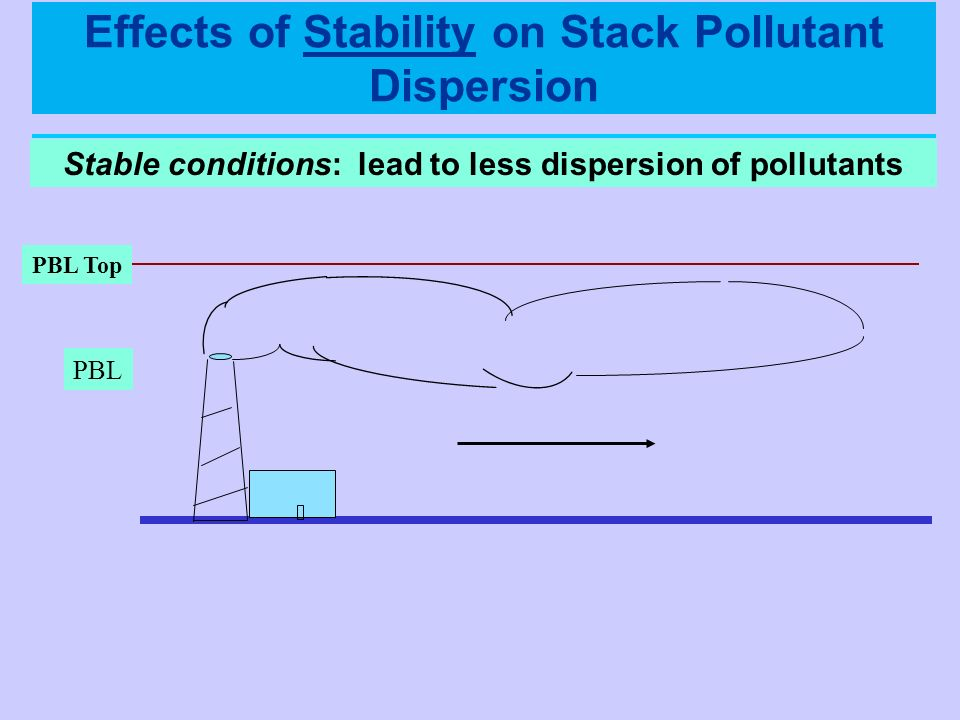 Effects of Stability on Stack Pollutant Dispersion