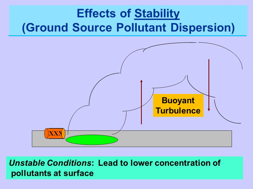 Effects of Stability (Ground Source Pollutant Dispersion)