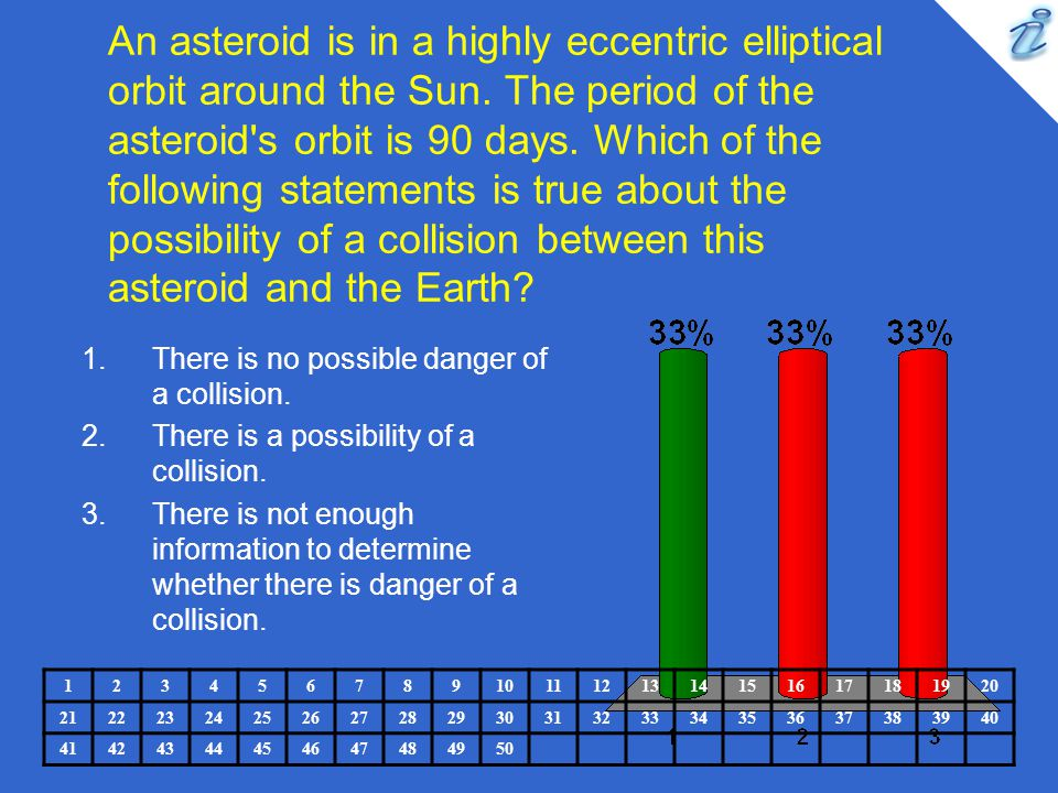An asteroid is in a highly eccentric elliptical orbit around the Sun