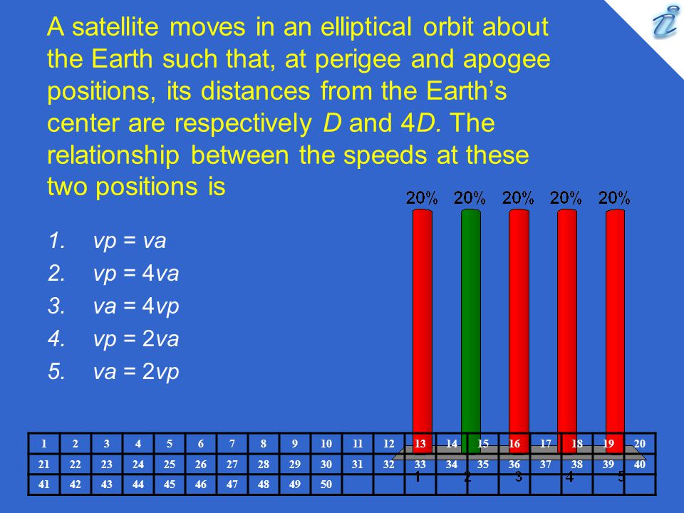 A satellite moves in an elliptical orbit about the Earth such that, at perigee and apogee positions, its distances from the Earth's center are respectively D and 4D. The relationship between the speeds at these two positions is
