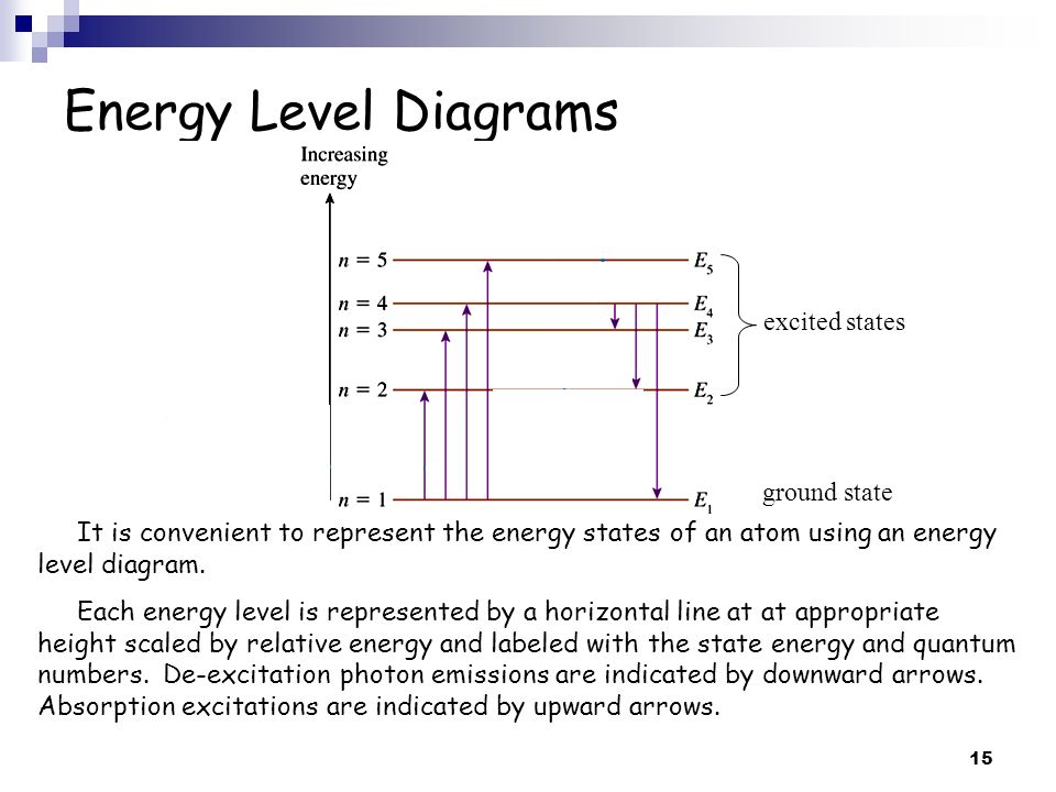 Energy Level Diagrams excited states ground state