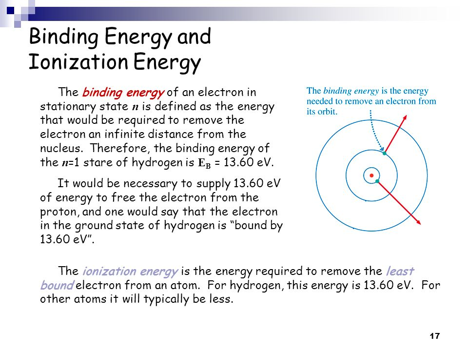 Binding Energy and Ionization Energy
