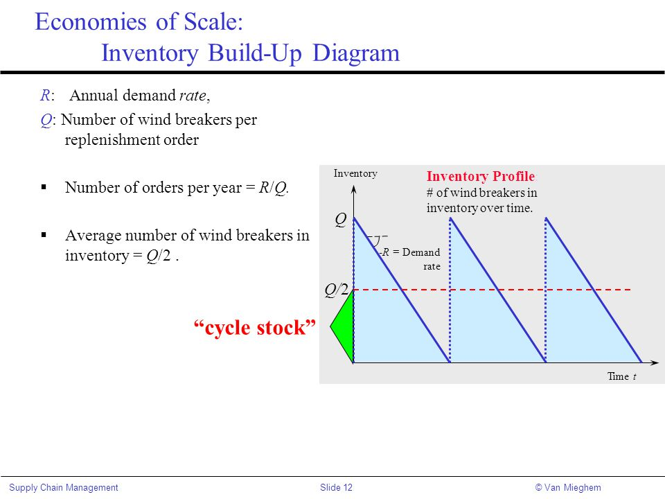 Economies of Scale: Inventory Build-Up Diagram