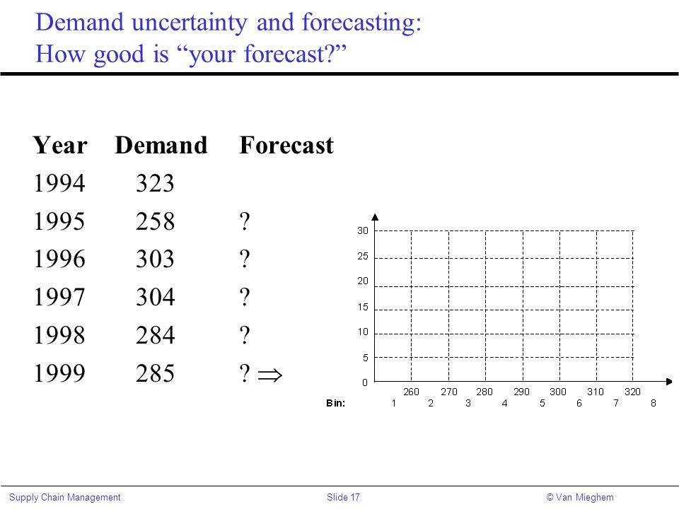 Demand uncertainty and forecasting: How good is your forecast
