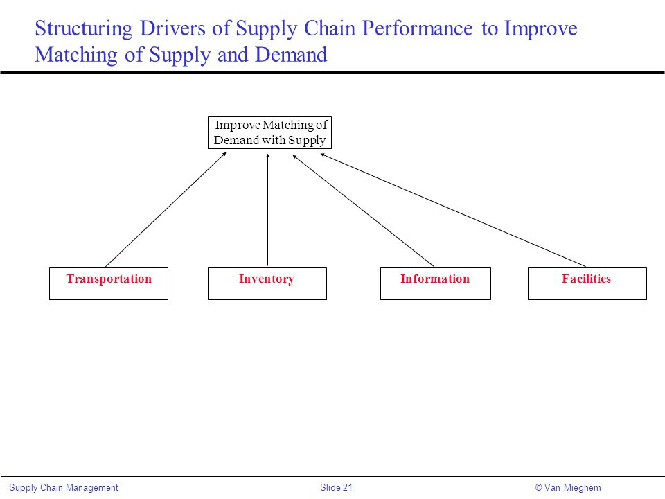 Structuring Drivers of Supply Chain Performance to Improve Matching of Supply and Demand