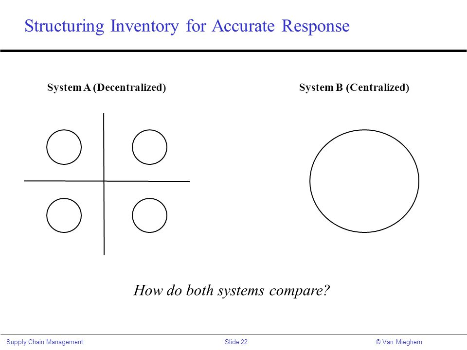 Structuring Inventory for Accurate Response