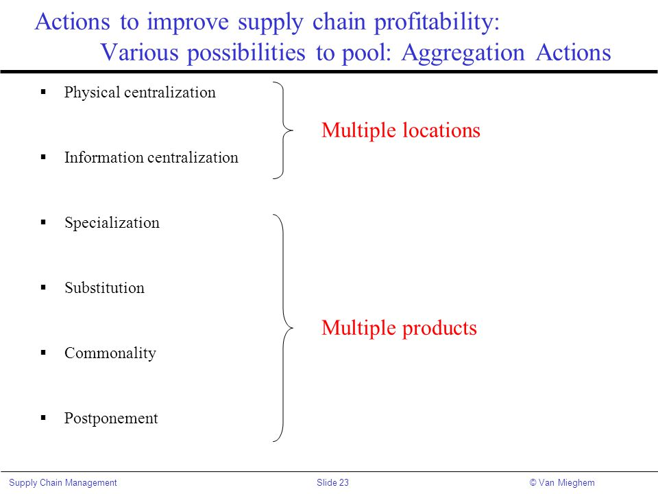 Actions to improve supply chain profitability: