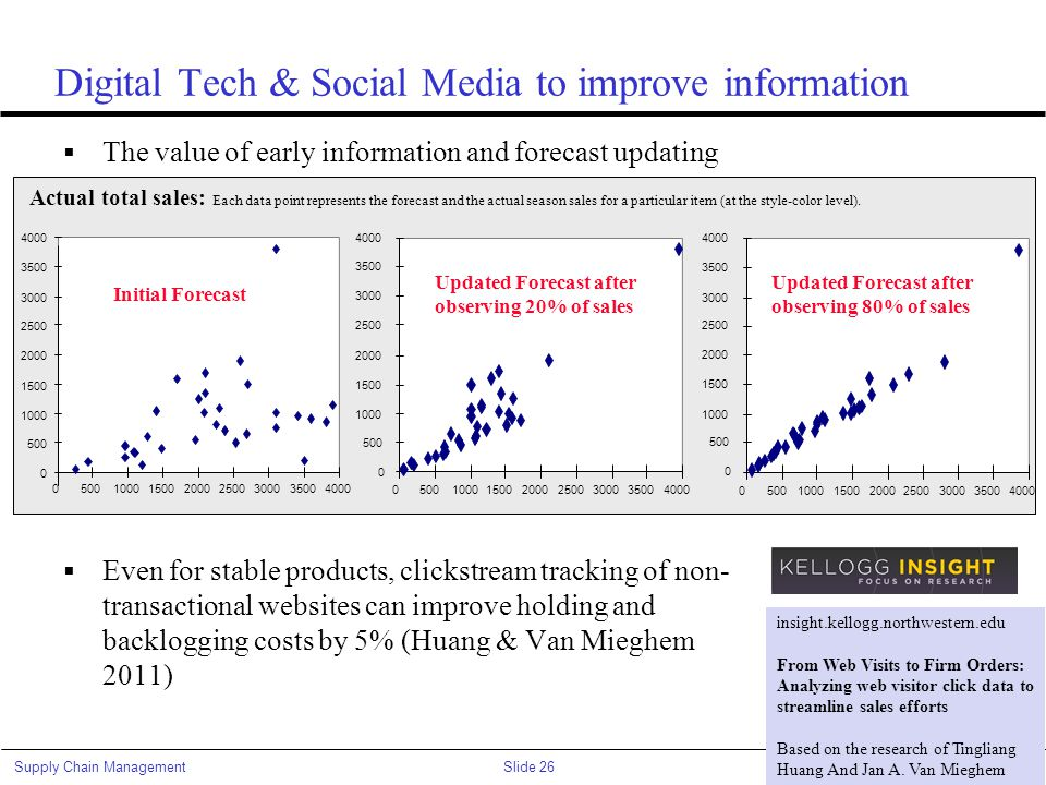 Digital Tech & Social Media to improve information