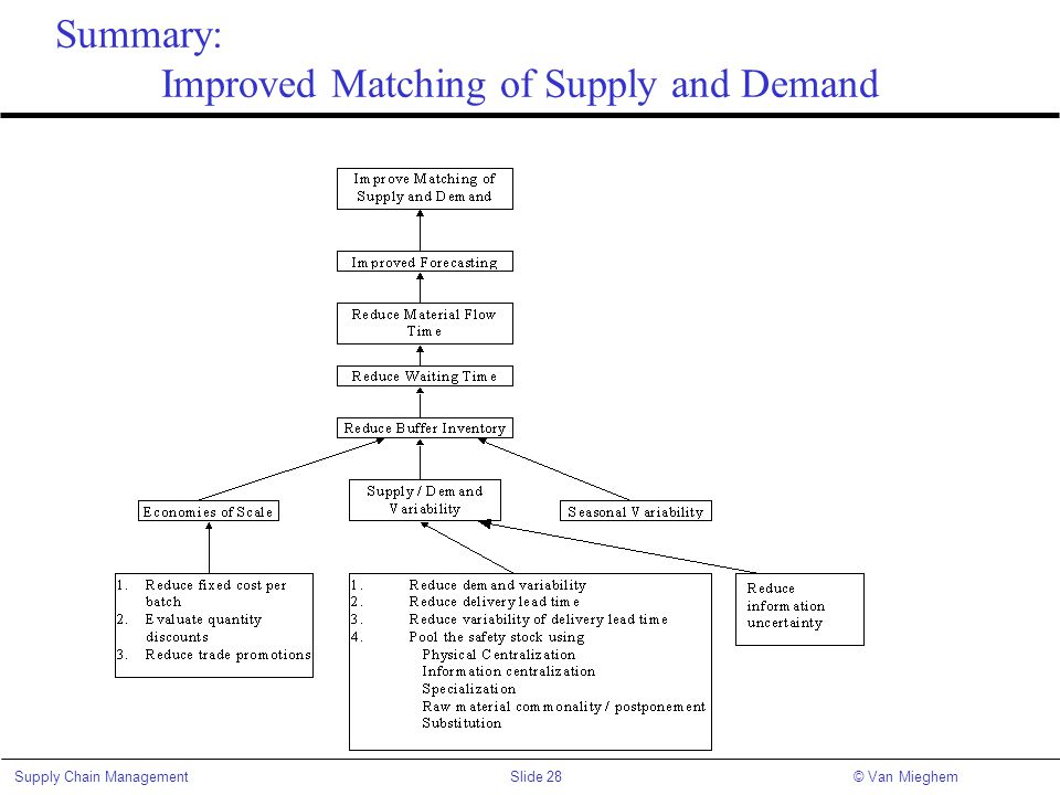 Summary: Improved Matching of Supply and Demand