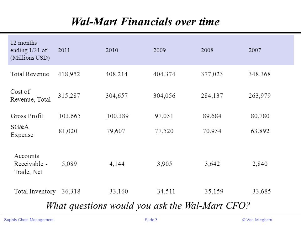 Wal-Mart Financials over time