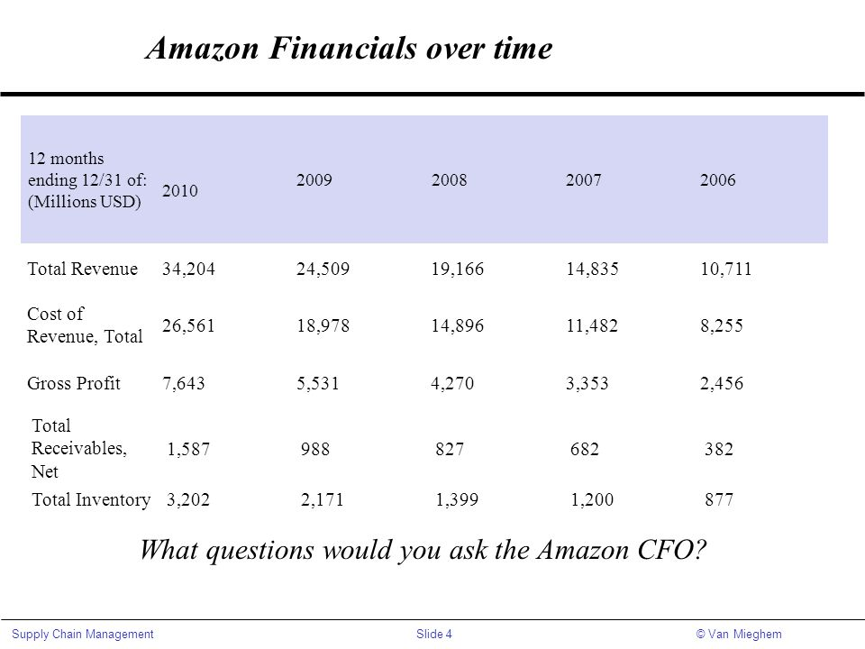 Amazon Financials over time