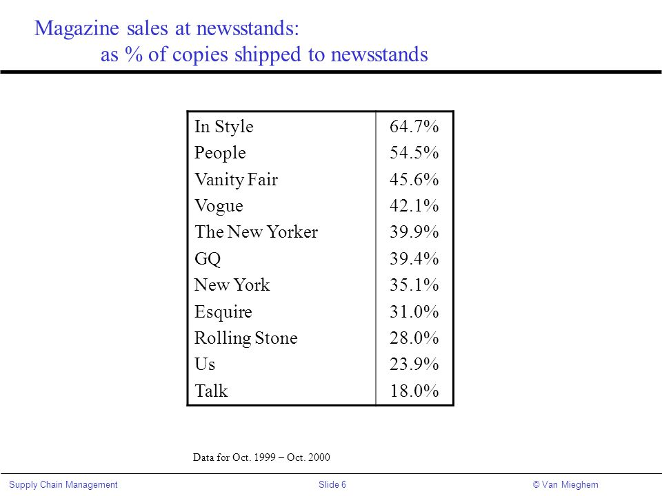 Magazine sales at newsstands: as % of copies shipped to newsstands