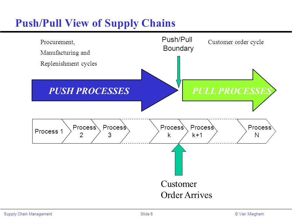 Push/Pull View of Supply Chains