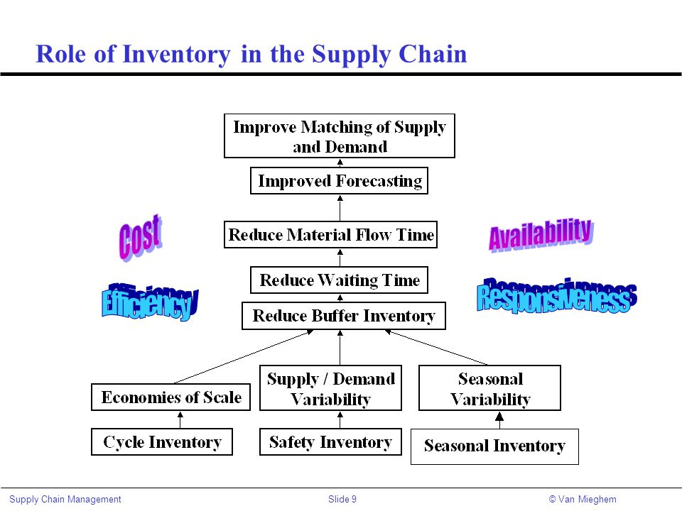 Role of Inventory in the Supply Chain