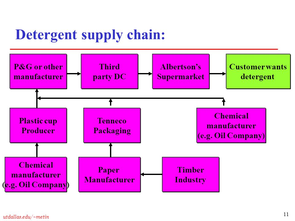 Detergent supply chain: