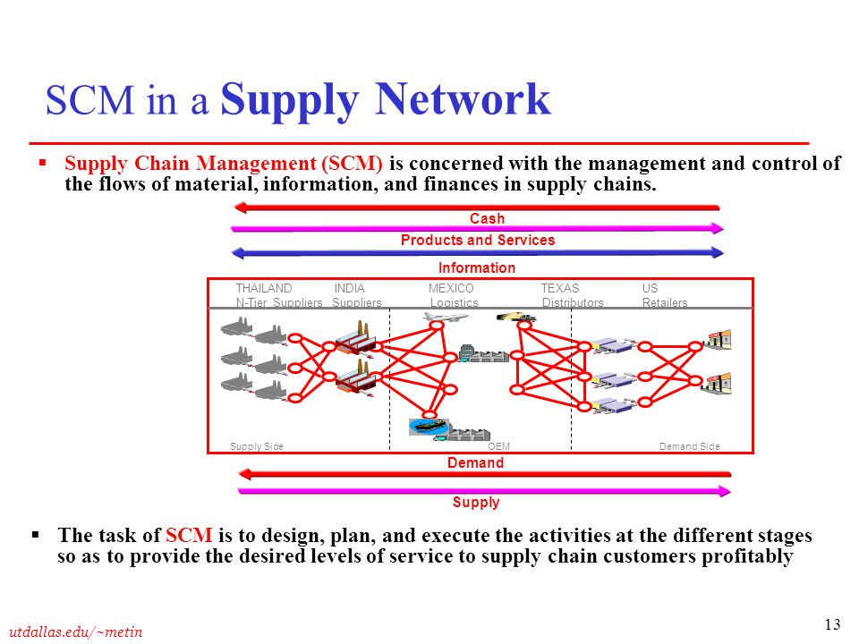 SCM in a Supply Network