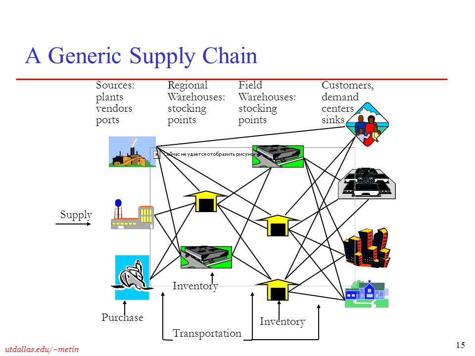 A Generic Supply Chain Sources: plants vendors ports Regional