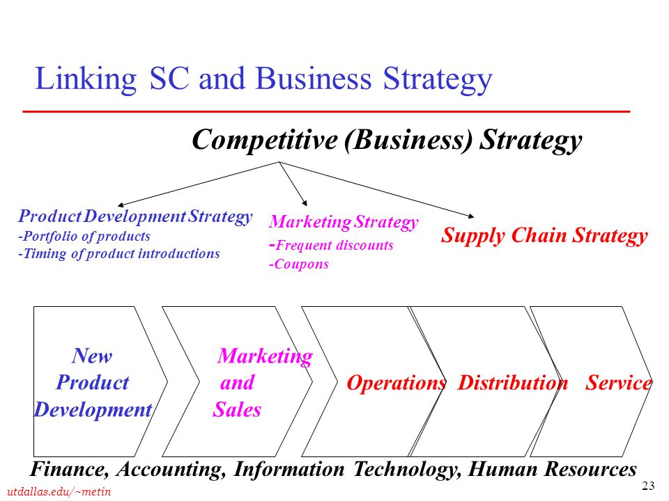Linking SC and Business Strategy