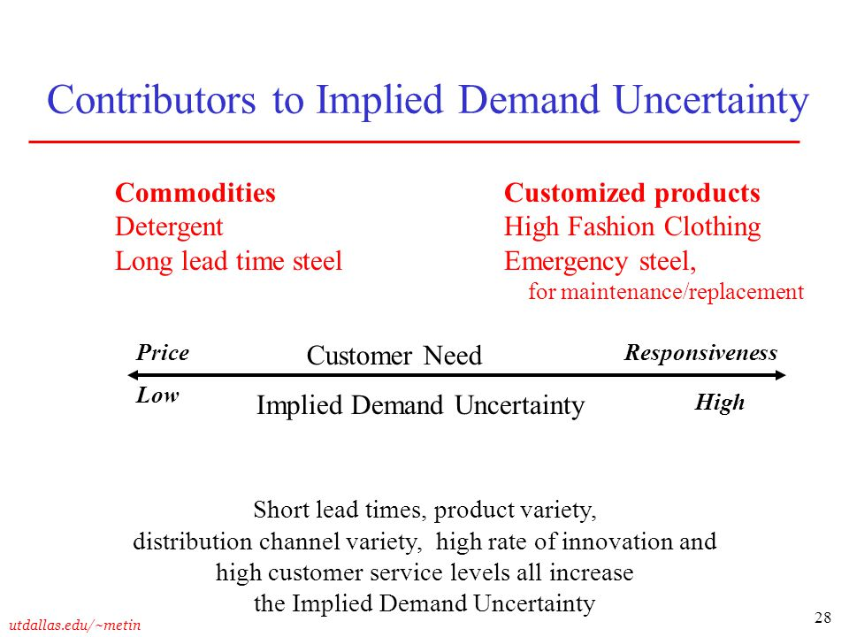 Contributors to Implied Demand Uncertainty