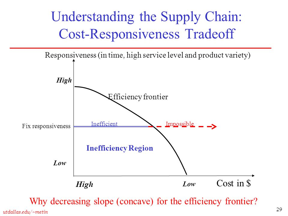 Understanding the Supply Chain: Cost-Responsiveness Tradeoff