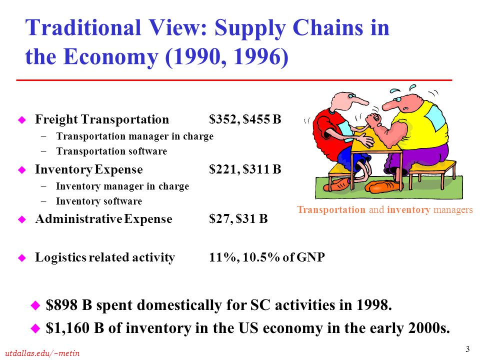 Traditional View: Supply Chains in the Economy (1990, 1996)