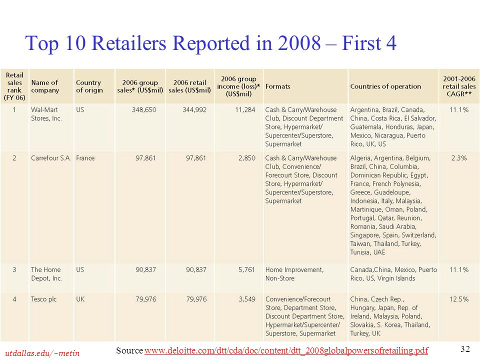 Top 10 Retailers Reported in 2008 – First 4