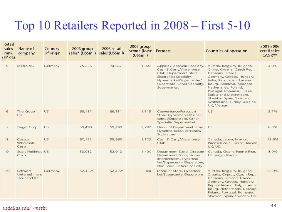 Top 10 Retailers Reported in 2008 – First 5-10