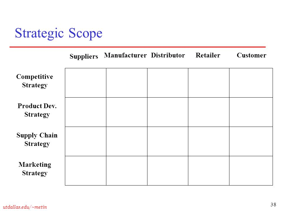 Strategic Scope Suppliers Manufacturer Distributor Retailer Customer
