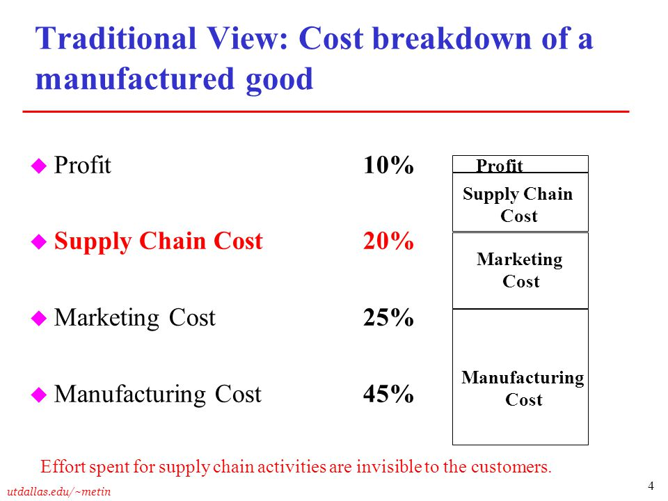 Traditional View: Cost breakdown of a manufactured good