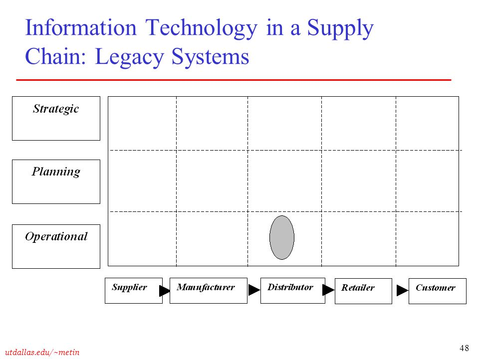 Information Technology in a Supply Chain: Legacy Systems