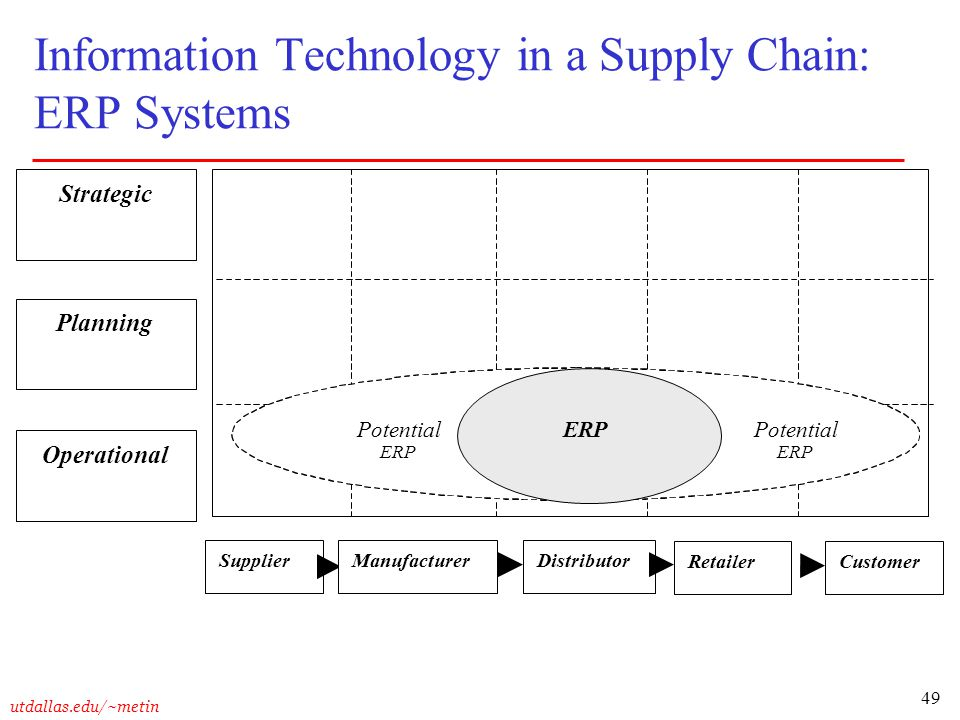 Information Technology in a Supply Chain: ERP Systems