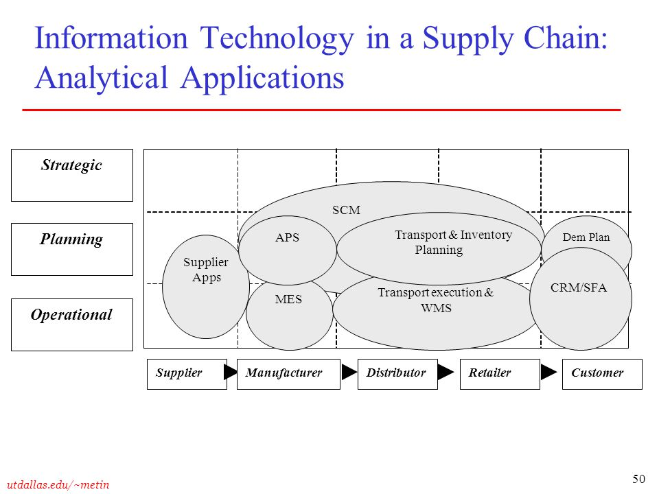 Information Technology in a Supply Chain: Analytical Applications