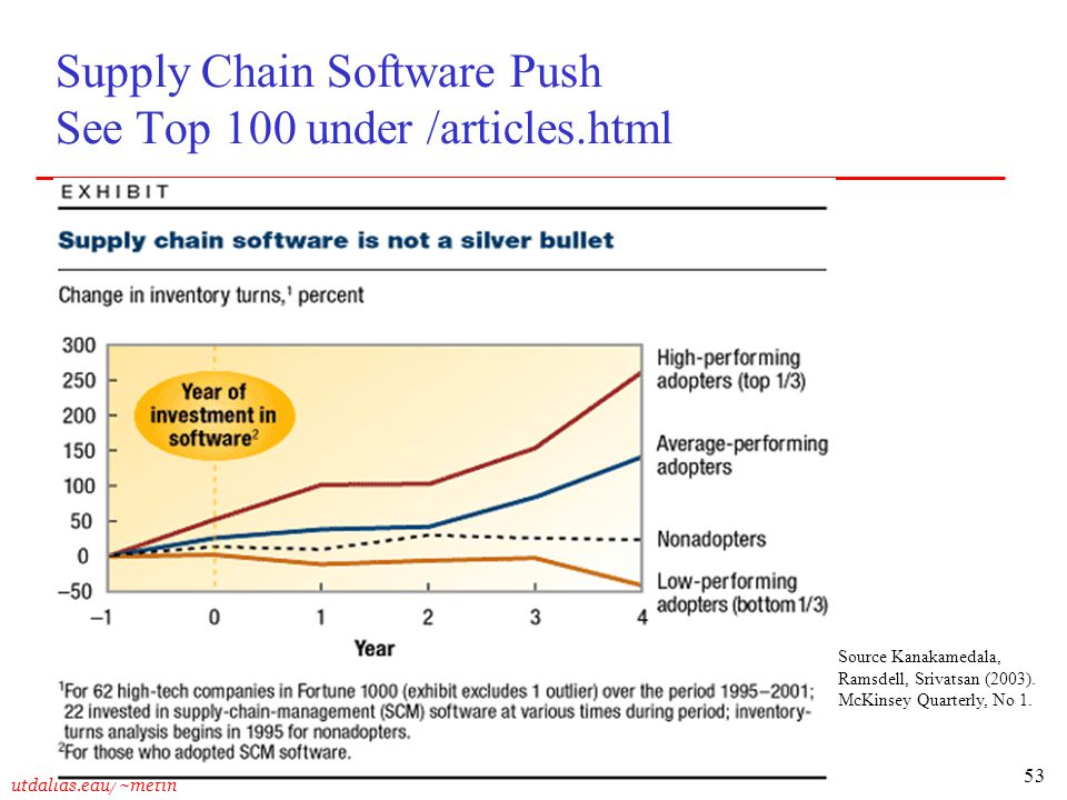 Supply Chain Software Push See Top 100 under /articles.html
