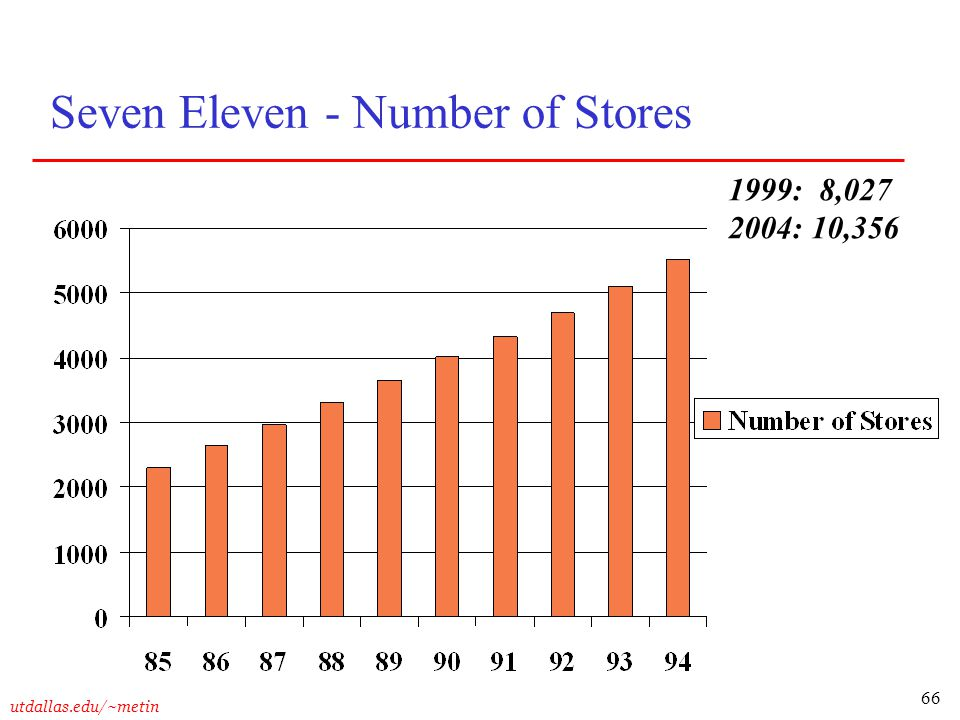 Seven Eleven - Number of Stores
