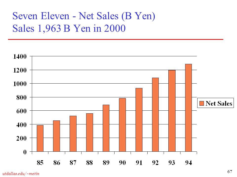 Seven Eleven - Net Sales (B Yen) Sales 1,963 B Yen in 2000
