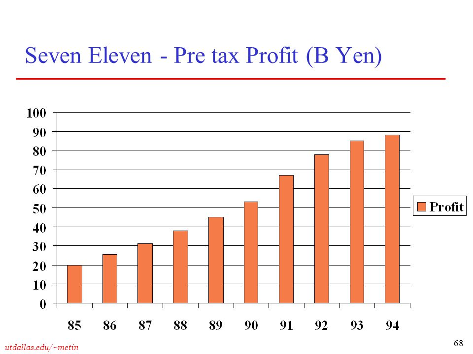 Seven Eleven - Pre tax Profit (B Yen)