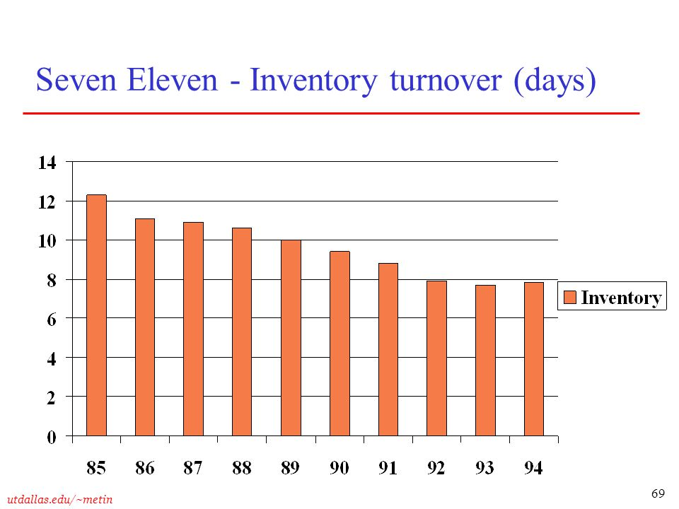Seven Eleven - Inventory turnover (days)