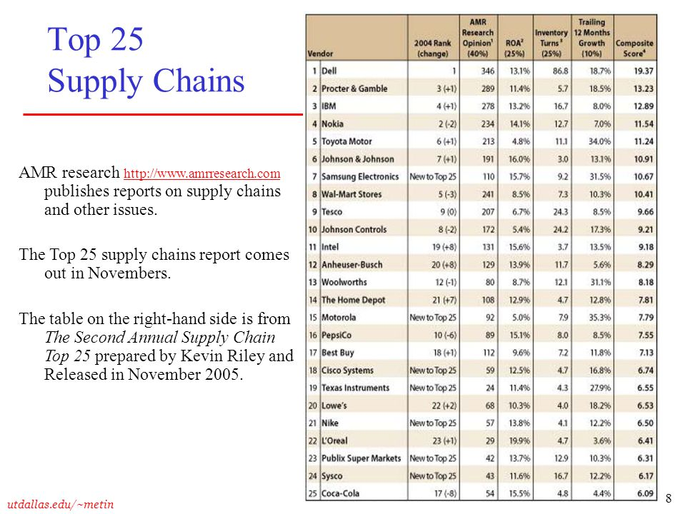 Top 25 Supply Chains AMR research http://www.amrresearch.com publishes reports on supply chains and other issues.