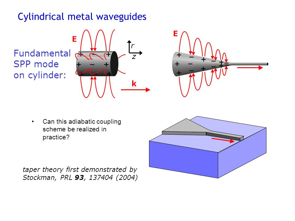 Cylindrical metal waveguides