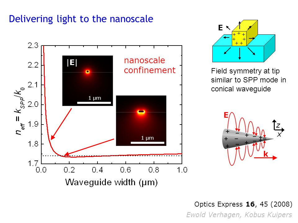 Delivering light to the nanoscale