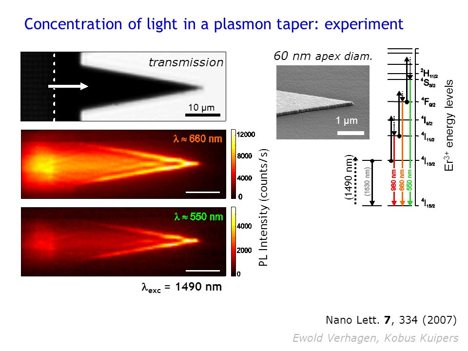 Concentration of light in a plasmon taper: experiment